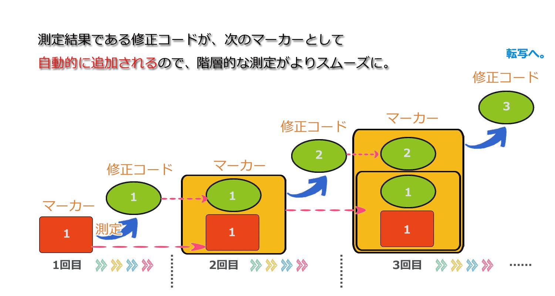 転写コードをマーカーにする図のコピー